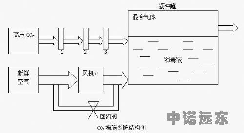 无糖组培自动控制系统010-59147852