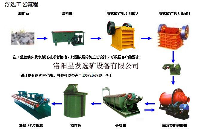 供应镍矿选矿设备,镍矿石选矿工艺流程、镍矿浮选法批发