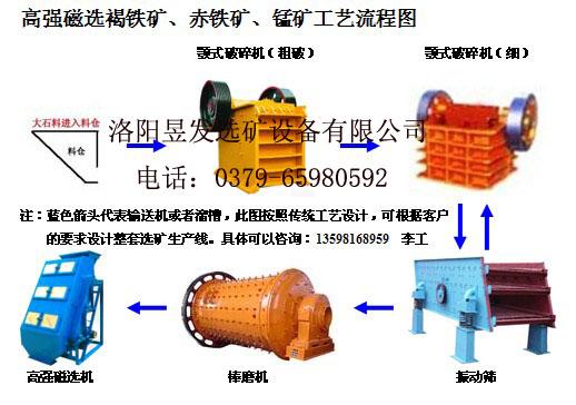强磁选设备,反浮选法选赤铁矿,难选铁矿选矿设备,褐铁矿干选机