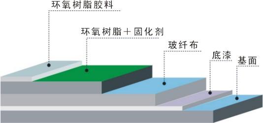 环氧树脂地坪剖面结构