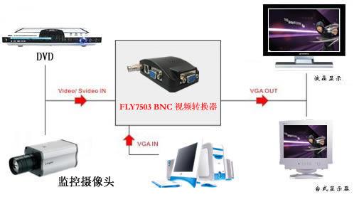 供应BNC转VGA,Q9头转VGA,bnc连接电脑