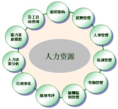 行政管理平台设计