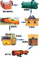 供应赤铁矿炼铁方法