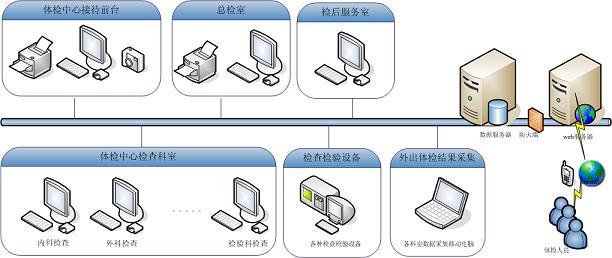 外贸公司结构框架图