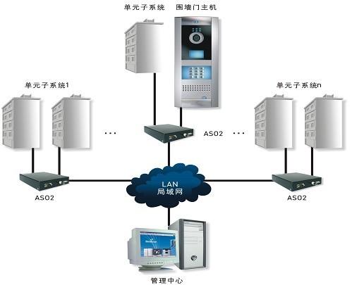 惠州楼宇对讲系统图片/惠州楼宇对讲系统样板图