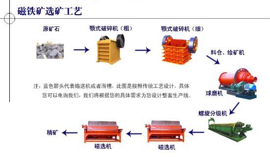 优质全套磁选铁设备铁矿干选选矿设备铁矿处理工艺流程