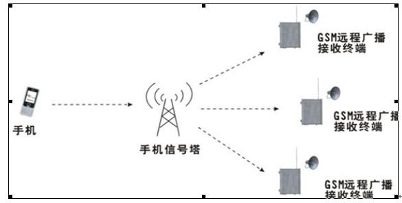 供应调频广播发射机 供应室外广播防雨音柱 供应gsm远程智能广播控制