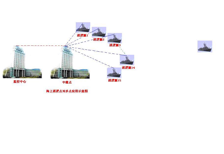 移动视频监控系统_供应无线移动视频监控系统