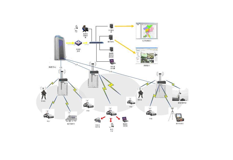 图传摄像头 结构