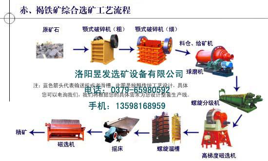 供应全套选铁矿设备,整套选铁设备,选铁所需设备,选铁矿步骤