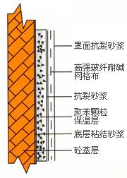供应外墙保温系统