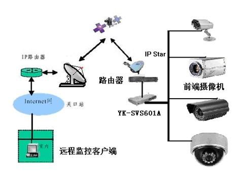 3G神眼3G視頻防盜