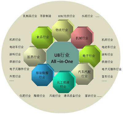 供应用友ERPU8、山东用友软件、济南用友软件图片